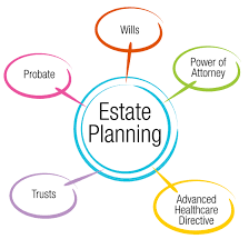 If I already have a Will, Do I need Estate Planning?
